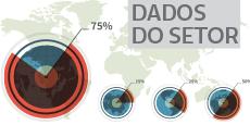 Dados do Setor